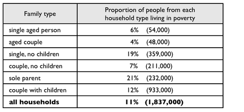 class and poverty in australia essay Poverty and disability a total of 964 papers were identified and, of these, 293 were selected for further review poverty and health.