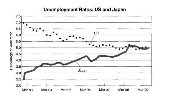 Unemployment in the us essay writing