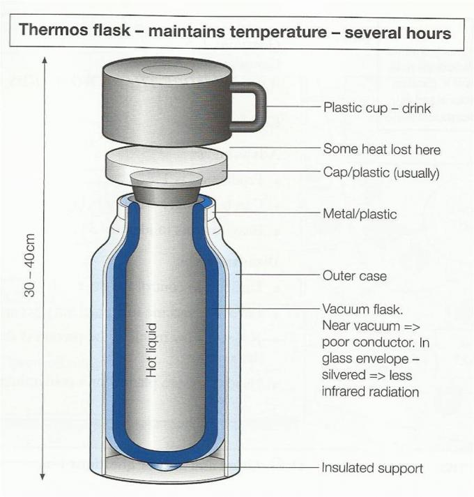Ielts Task 1  How A Thermos Flask Works