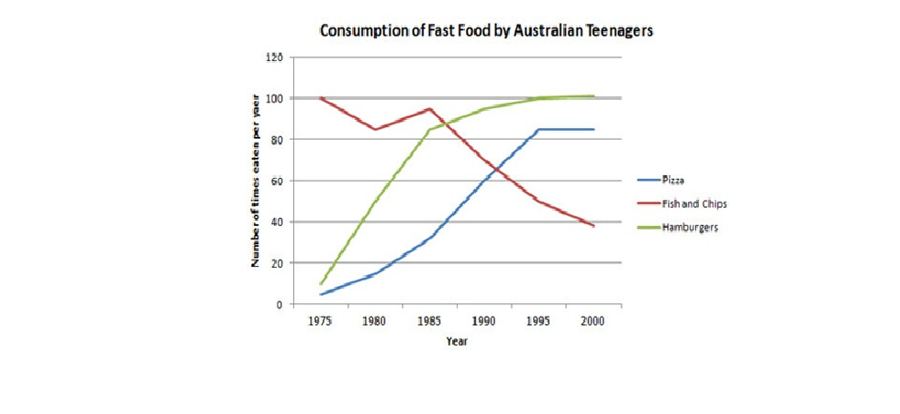 fast food consumption essay Fast food and economy essay as adams suggests, fast food consumption is one the main causes of the obesity epidemics in many countries.