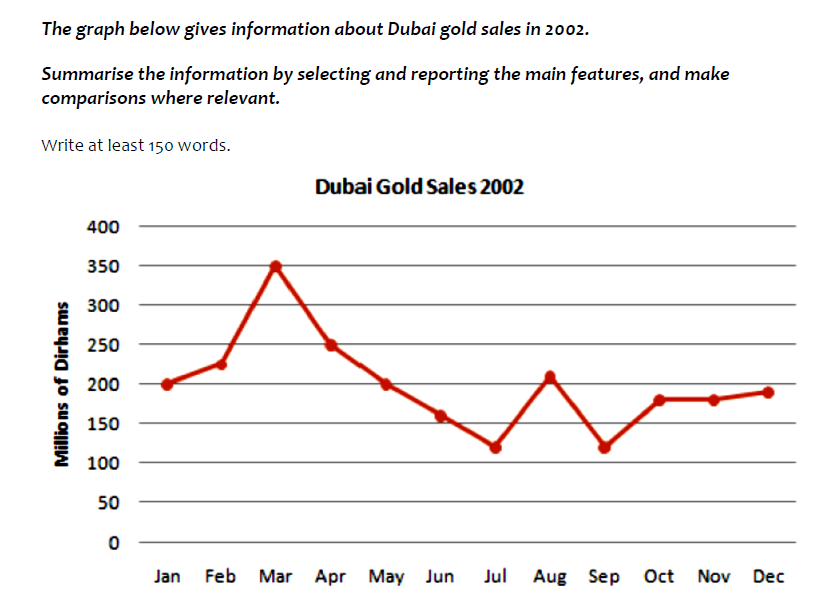 tendency of dubai sales of gold Prices are quoted in aed (united arab emirates dirham) for one gram of gold rates were last updated on tuesday 8th of may 2018 at 7:31 pm gmt the government of dubai (department of economic development) has outdoor signs that display the dubai's live retail gold rate they are located in prominent gold trading.