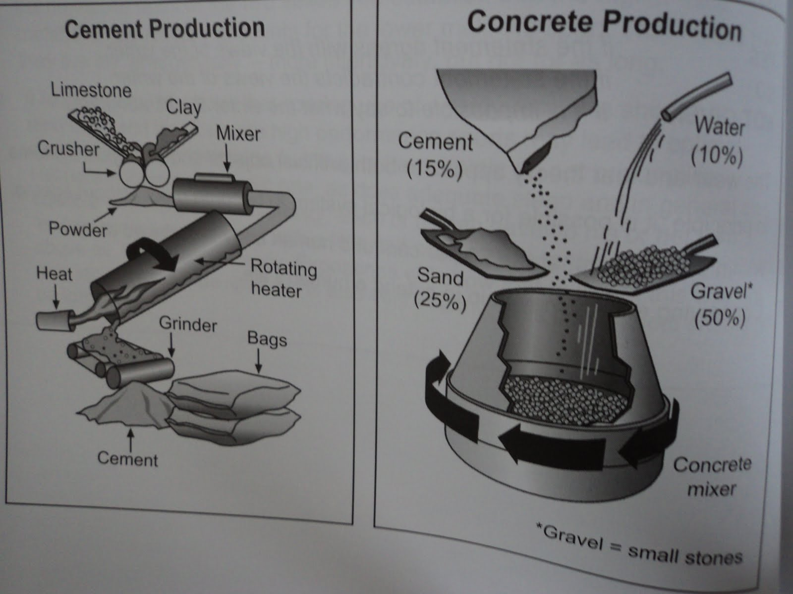 ielts task 1 process of making cement to produce a running water diagram frozen water diagram #12