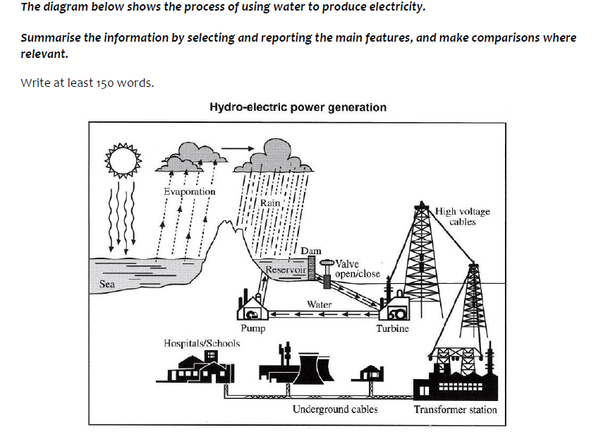 ielts task 1   hydro electric process