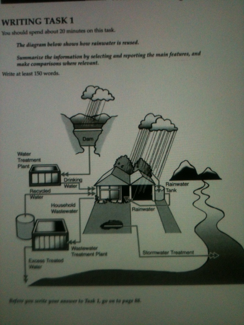 Ielts taks1: the diagram show how rainwater is reused