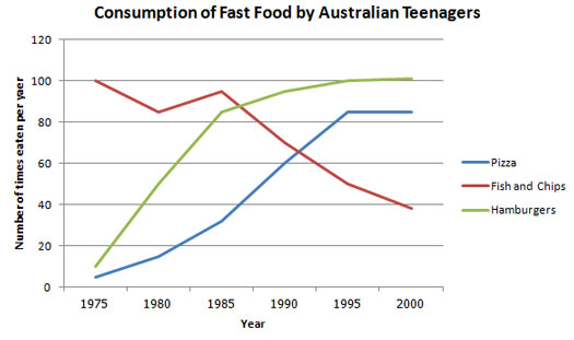 essay about obesity in australia
