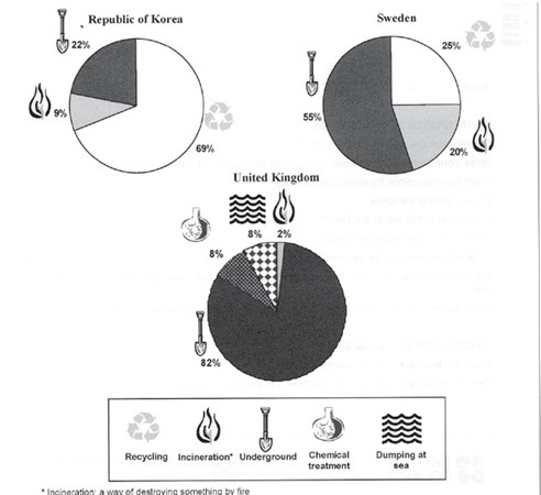 Graph description 8 english grammar english the free my description the pie charts illustrate the proportion of different methods used to treat hazardous waste products in three separate nations the republic ccuart Choice Image