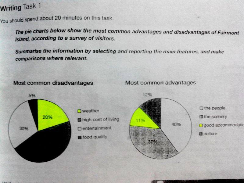 Ielts Task1 Proportion Of Advantages And Disadvantages In Fairmont