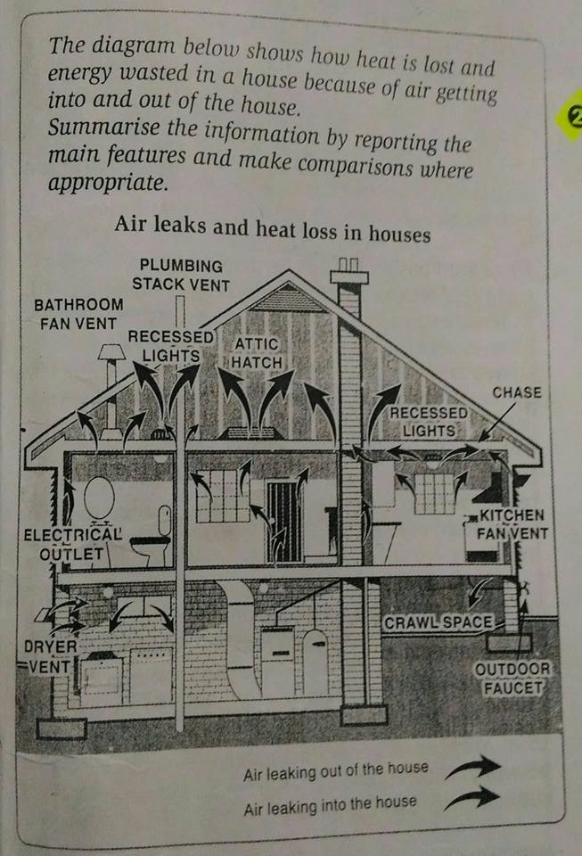 Task 1 The Diagram Gives A Breakdown How Heat Released