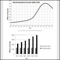 World population essay - Top Quality Writing Help & School Essays