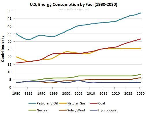 consumption of energy by fuel in the usa from prediction  consumption of energy by fuel in the usa from 1980 prediction until 2030
