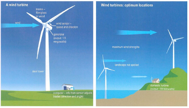 essay on wind energy