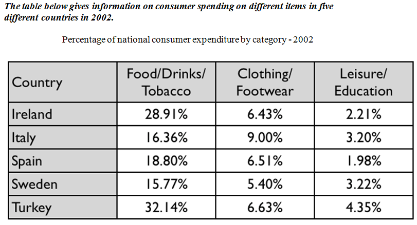 IELTS TASK 1 The Data Of Consumer Disbursing On Several