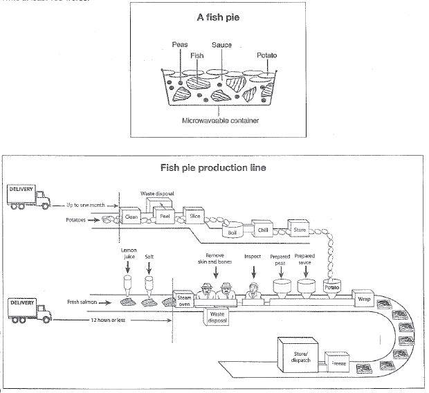 Potatoes and fish are the main ingredients fish pie manufacturing potatoes and fish are the main ingredients fish pie manufacturing diagrams ccuart Image collections
