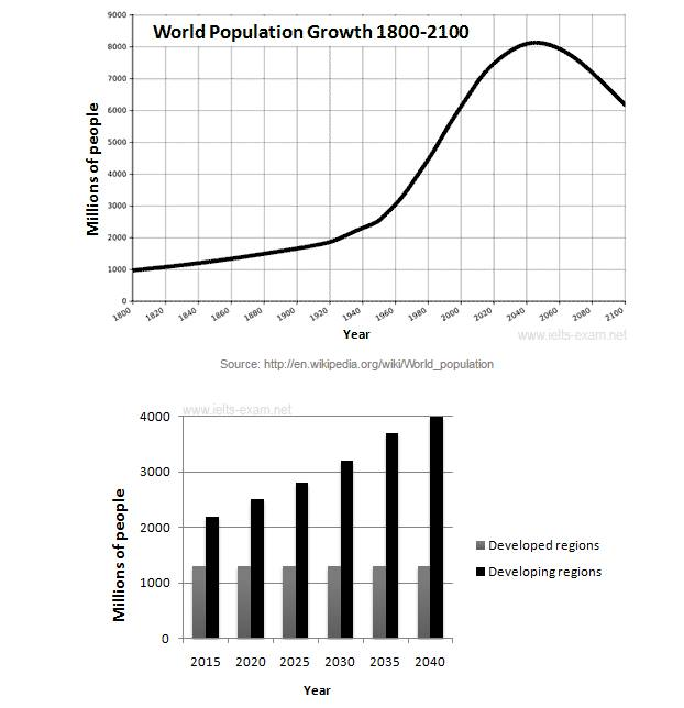 write an essay on population growth curve Essay on population problem in india category: essays, paragraphs and articles by sanjoy roy  essay on population growth: its effects and solution.