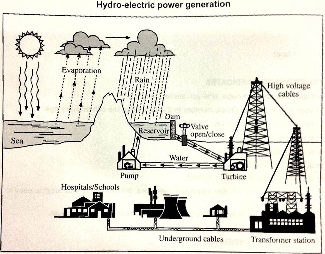 The Cycle Of Hydro Electric Power Generation Classified By Two Plant Line Diagram Important Concepts Ielts