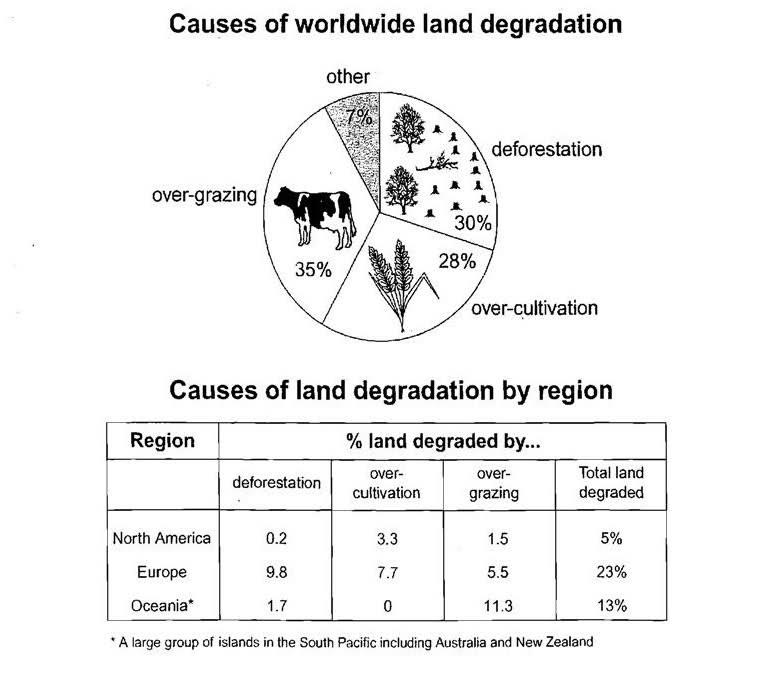 Agricultural land degradation deforestation and over cultivation