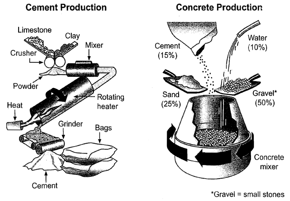 both cement and concrete need different raw materials in  both cement and concrete need different raw materials in production process