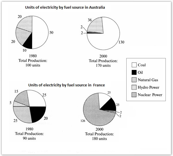ielts task electricity production change in and