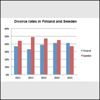 ielts task divorced rates in and sweden in a bar chart please check this for me because i couldn t any person around me to correct the essay or advise me this website is the one i found that it might help