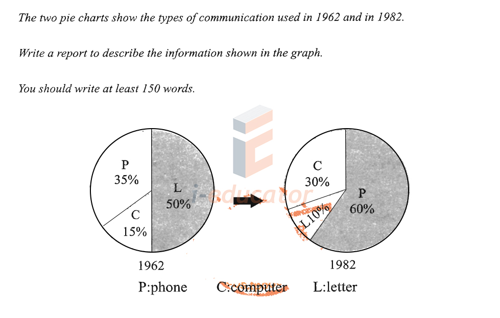 IELTS writing task 1 - The two pie charts about the types of