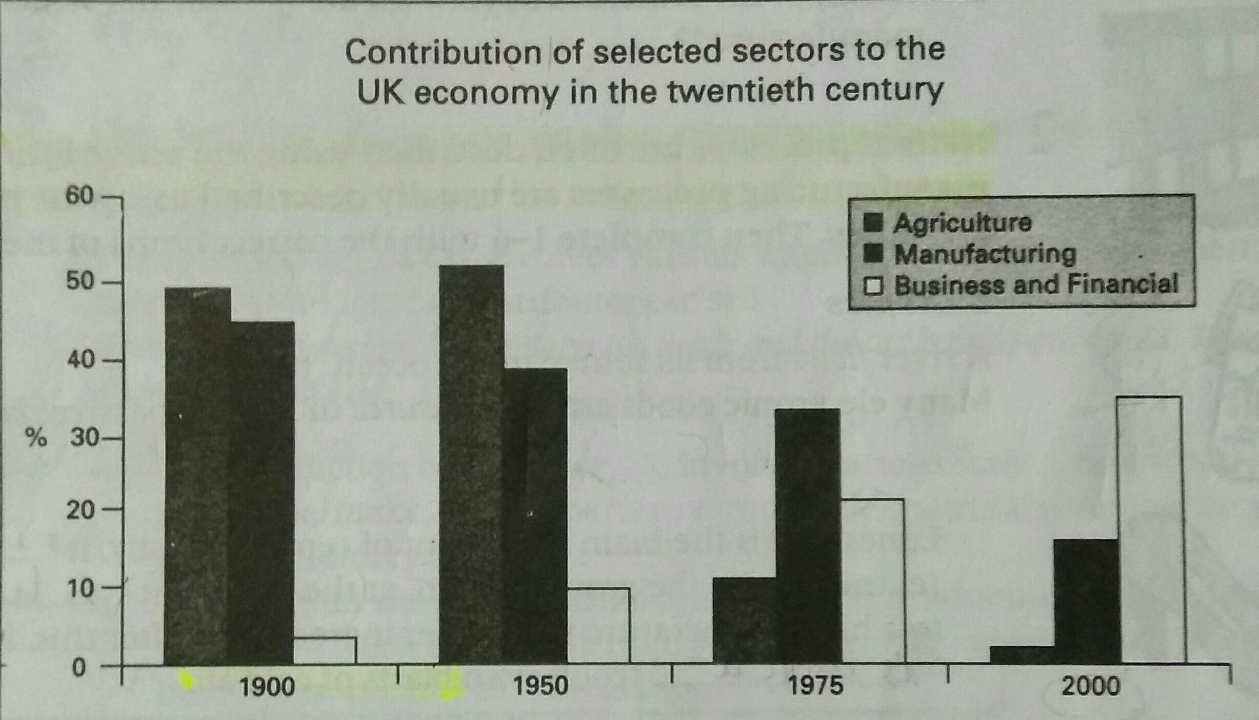IELTS Task 1] contribution of three sectors < > to the UK