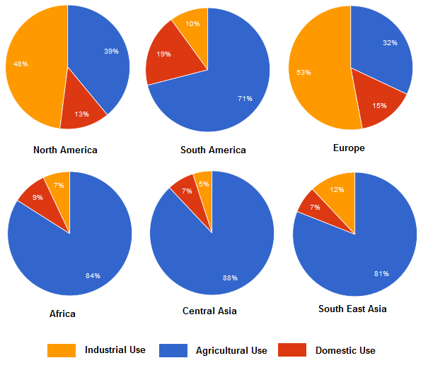 Ielts Task 1 A Pie Chart Describing Water Purposes For Analysis
