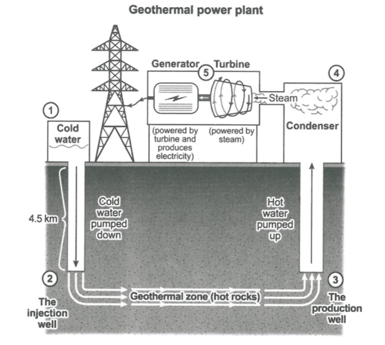 The Diagram Presents The Process Of Generating Electricity From