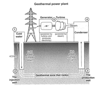 by geothermal area and transferring the water to be air in the  condenser container and also rotates the turbine to produce electricity in  the generator