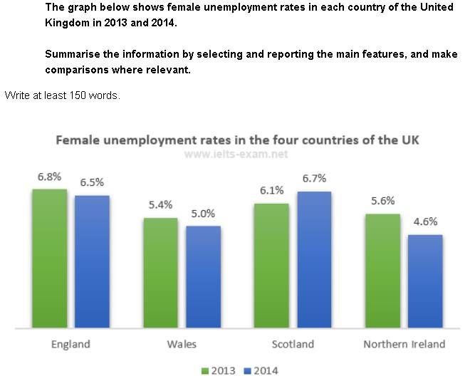 IELTS WRITING TASK 1 - Female unemployment rates in the four