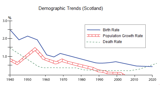Demographic Trends 2020.The Birth Death And The Population Growths Of Scotland In